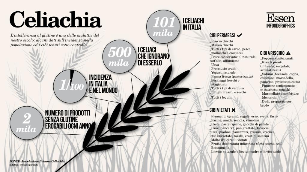 Infografica celiachia in Italia