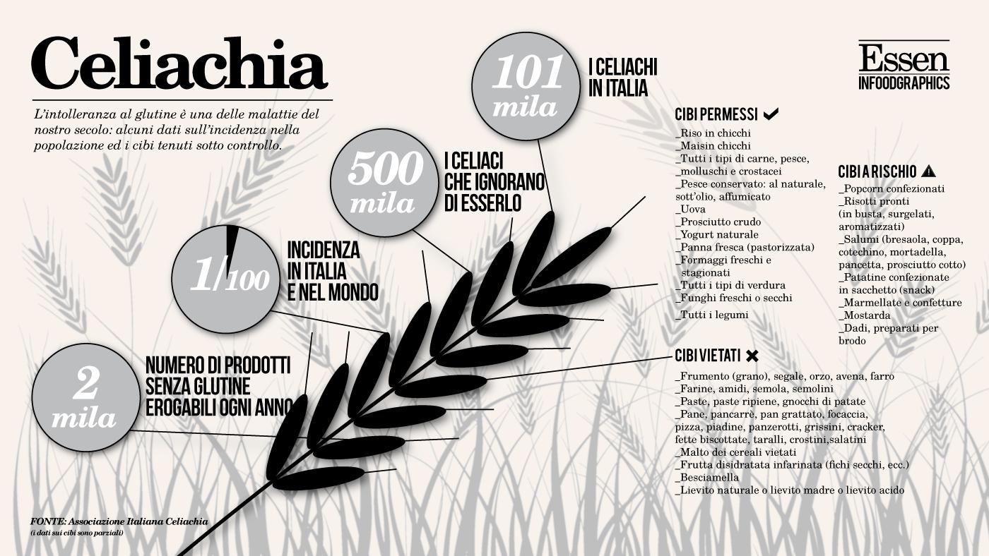 Spesa Gluten Free: Guida Pratica Per Celiaci #776454 1400 788 Cucina Mediterranea Senza Glutine Pdf