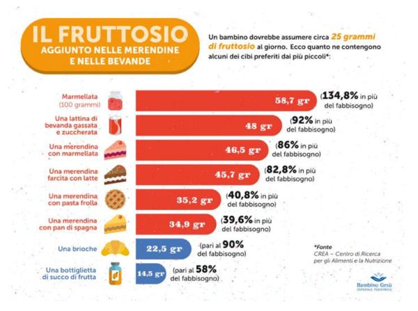 fruttosio alimenti